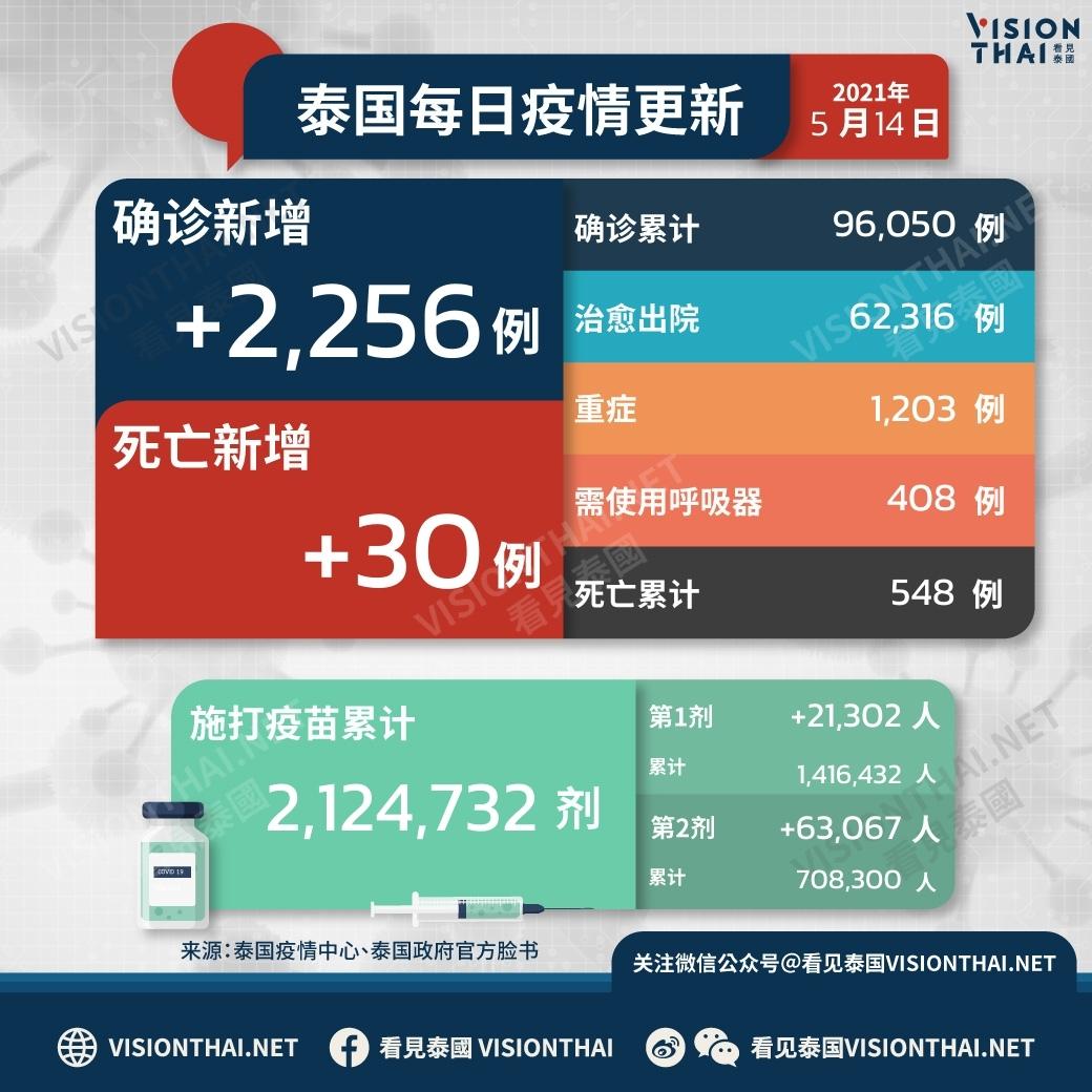 泰国疫情14日新增2,256例确诊(图片来源:VISION THAI看见泰国)