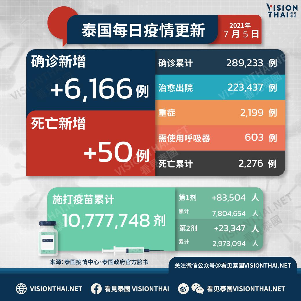 泰国疫情7月5日新增6166例确诊(图片来源:VISION THAI看见泰国)