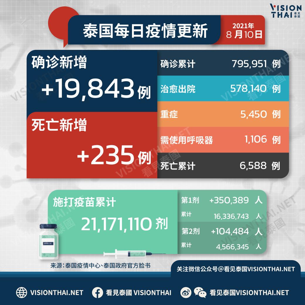 泰国疫情8月10日新增19,843例确诊(图片来源:VISION THAI看见泰国)